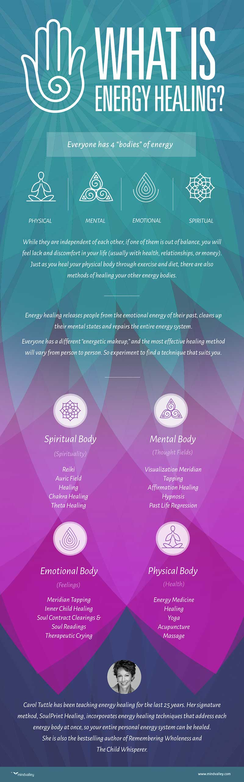 What Is Energy Healing Infographic